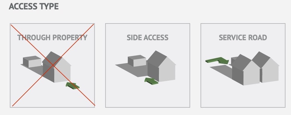 Access type for Annexes